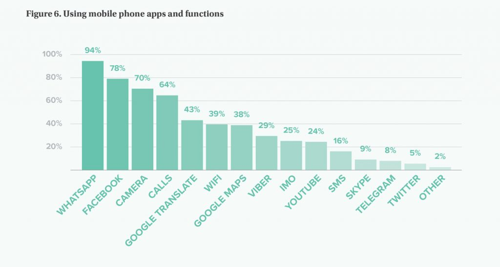Bar graph indicating the usage of mobile phone apps, such as facebook, whatsapp, and google.