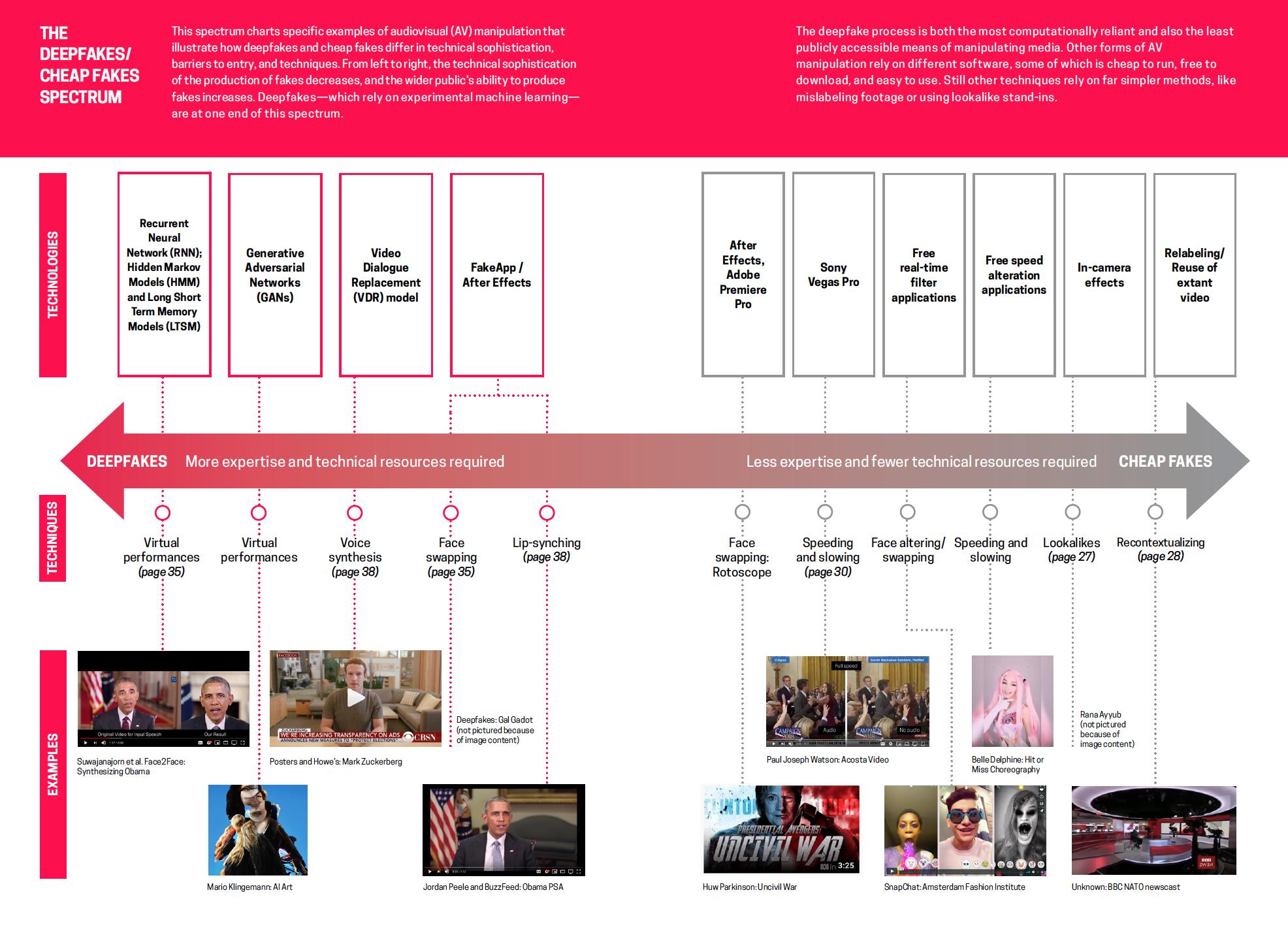 Spectrum timeline of audio visual manipulations